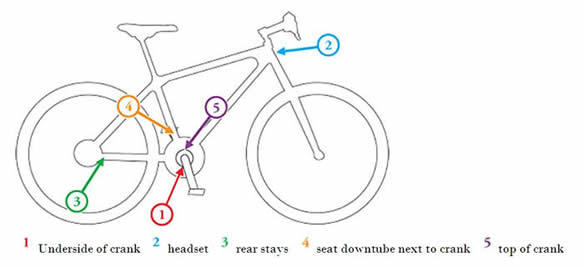 bicycle_serial_number_locations